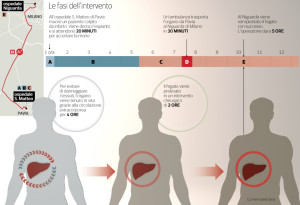 Trapianto da   donatore a cuore fermo1